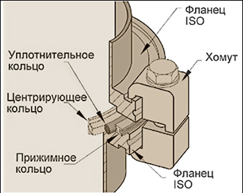 Пример крепления двух вакуумных фланцев стандарта ISO с помощью двусторонних струбцин